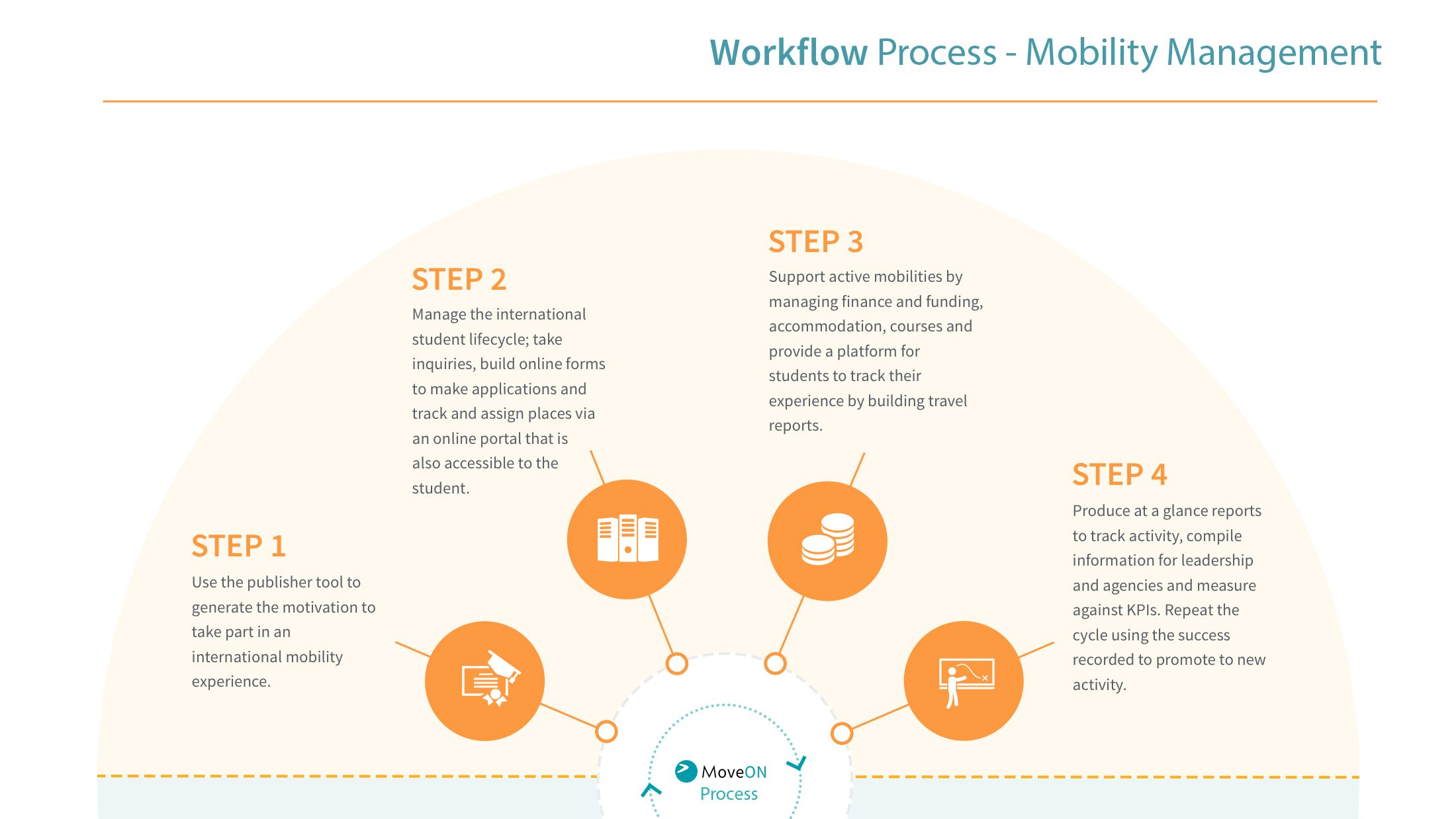 MoveOn-Workflow-Process-SemiCircle1