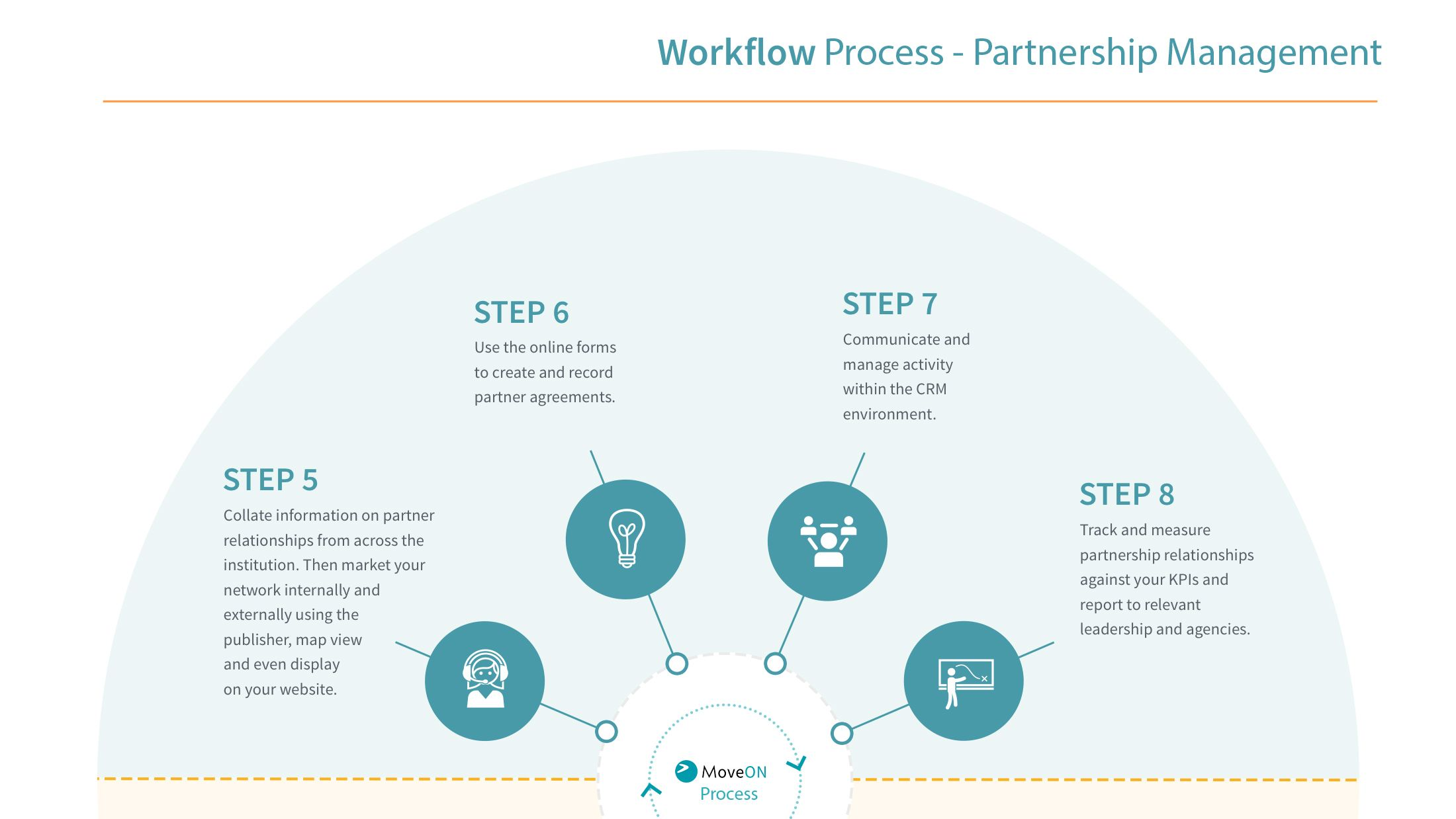 MoveOn-Workflow-Process-SemiCircle2